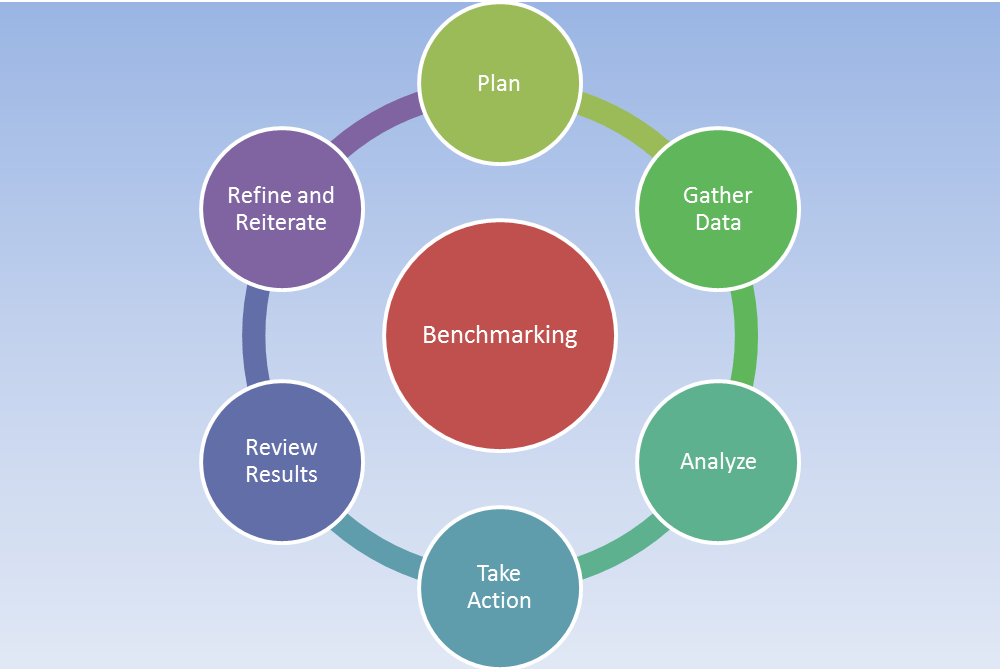 compare two financial benchmarking techniques in health care Benchmarking allows you to check how your finances compare with other similar schools or multi-academy trusts find contact details for similar schools or schools within similar trusts benchmarking helps you plan for school budgets, there are 4 main cost areas.